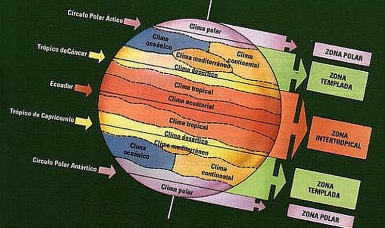 Las zonas bioclimáticas de la Tierra