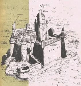 Representación de las partes principales de un típico castillo medieval.