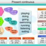 El presente continuo se forma con el presente del verbo to be + la forma ing.