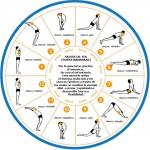 La postura del saludo al sol es una de las asanas más completas del yoga. Se compone de una combinación de doce posturas esenciales.