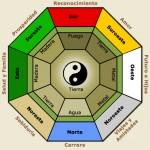 El feng shui considera cinco tipos básicos de energía relacionados con cada uno de los puntos cardinales.