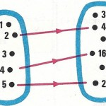 Diagrama de correspondencia.