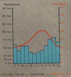 Precipitaciones y temperaturas del clima oceánico o atlántico, tomando como referencia la ciudad de Santander (España).