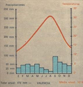 Precipitaciones y temperaturas del clima mediterráneo, tomando como referencia la ciudad española de Valencia.