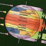 Las zonas de la Tierra.