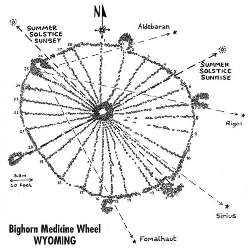 La rueda mágica de Bighorn