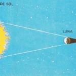 Cuando el cono de sombra de la Luna no llega hasta nuestro planeta, a causa de la distancia a la que se encuentra el satélite, se produce un eclipse anular.