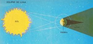 Los eclipses de Luna se producen cuando esta, en su movimiento, se coloca en el cono de sombra que proyecta la Tierra.