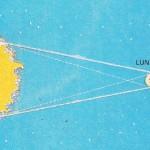 Se producen por la interposición de la Luna entre este astro y la Tierra.