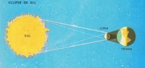Los eclipses de Sol se producen por la interposición de la Luna entre este astro y la Tierra.