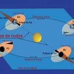 La periodicidad de los eclipses permite predecirlos con anticipación, de modo que en los distintos observatorios astronómicos los hombres de ciencia pueden estudiarlos siguiendo su trayectoria.