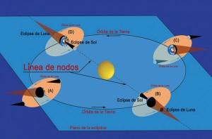 La periodicidad de los eclipses permite predecirlos con anticipación, de modo que en los distintos observatorios astronómicos los hombres pueden estudiarlos siguiendo su trayectoria.