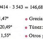Cálculo para la representación mediante un diagrama de sectores de la producción mundial de aceite de oliva.