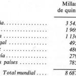 Datos de producción mundial de aceite de oliva.