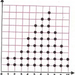 Diagrama de puntos.