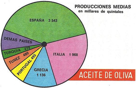 Diagrama de sectores.