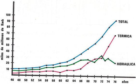 Gráfico de la producción de energía eléctrica en España (1946-76).