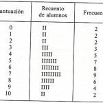Tabla representativa de las puntuaciones obtenidas por una clase en un examen.