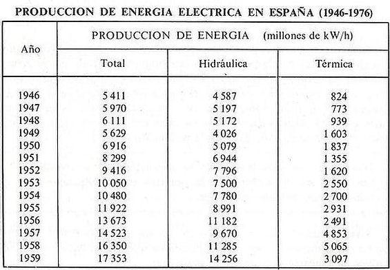 Tabla estadística de producción de energía eléctrica en España (1946-76).