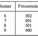 Tabla de frecuencias.