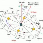 Cinturón imaginario en la esfera celeste que se extiende aproximadamente ocho grados a uno y otro lado de la eclíptica.