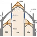 Esquema de catedral gótica.