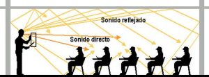 Las ondas del sonido directo es la energía acústica que viene desde la fuente, sin rebotar en ningún paramento; las ondas del sonido reflejado la que procede de reflexiones en paredes.