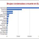 Número de supuestas brujas condenadas a muerte en Europa.