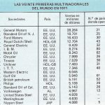 Las veinte primeras multinacionales del mundo en 1971.