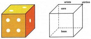 Un dado constituye un cuerpo geométrico denominado cubo.